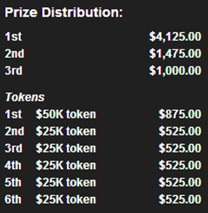 $10,000 SAT Prize distribution