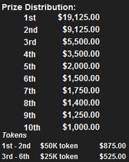 $50K Big Cap Day Game prize distribution