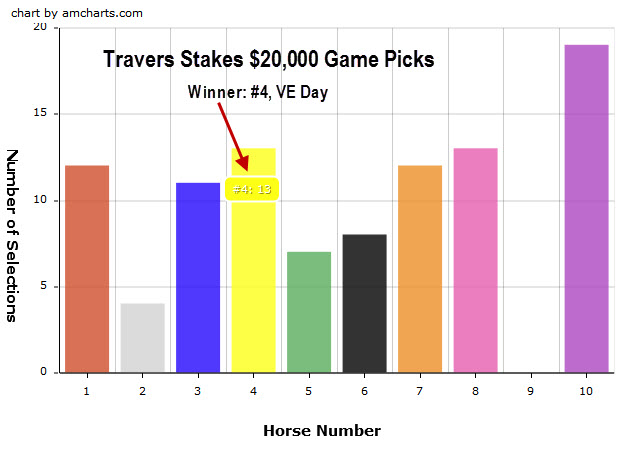 Travers Stakes picks