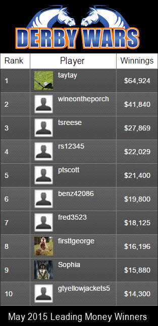 DerbyWars May 2015 Leaderboard