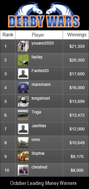 DerbyWars October 2014 Leaderboard