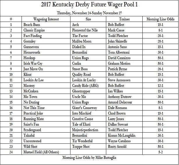 photo regarding Kentucky Derby Games Printable known as Kentucky Derby 2017 Long run Guess - Pool 1