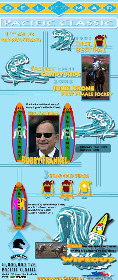 Pacific Classic Infographic