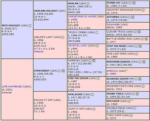 Vyjack pedigree chart