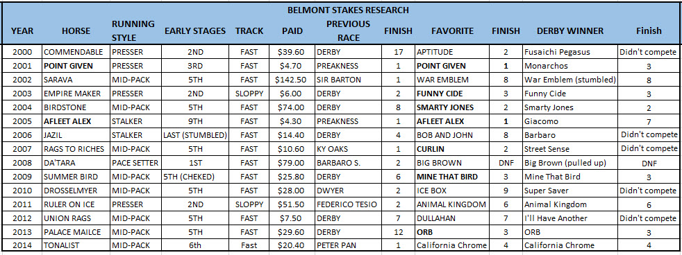 2015 belmont stakes research