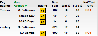 TimeformUS Trainer Ratings